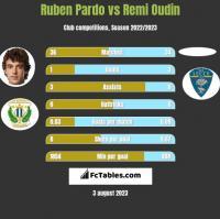 Ruben Pardo vs Remi Oudin h2h player stats