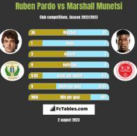 Ruben Pardo vs Marshall Munetsi h2h player stats