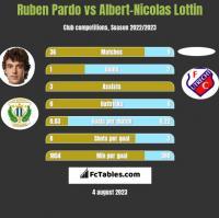 Ruben Pardo vs Albert-Nicolas Lottin h2h player stats