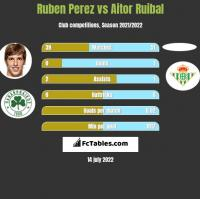 Ruben Perez vs Aitor Ruibal h2h player stats