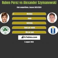 Ruben Perez vs Alexander Szymanowski h2h player stats