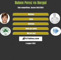 Ruben Perez vs Burgui h2h player stats
