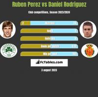 Ruben Perez vs Daniel Rodriguez h2h player stats