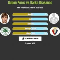 Ruben Perez vs Darko Brasanac h2h player stats