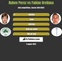 Ruben Perez vs Fabian Orellana h2h player stats