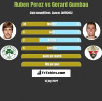 Ruben Perez vs Gerard Gumbau h2h player stats