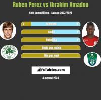 Ruben Perez vs Ibrahim Amadou h2h player stats