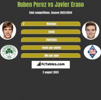Ruben Perez vs Javier Eraso h2h player stats