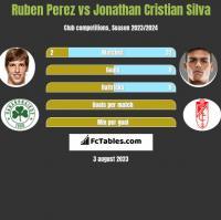 Ruben Perez vs Jonathan Cristian Silva h2h player stats