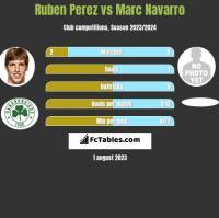 Ruben Perez vs Marc Navarro h2h player stats