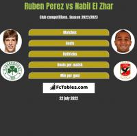 Ruben Perez vs Nabil El Zhar h2h player stats