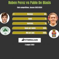 Ruben Perez vs Pablo De Blasis h2h player stats