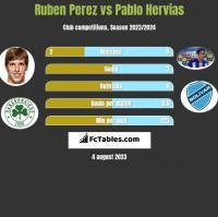 Ruben Perez vs Pablo Hervias h2h player stats