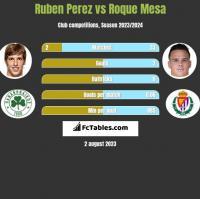 Ruben Perez vs Roque Mesa h2h player stats