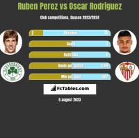 Ruben Perez vs Oscar Rodriguez h2h player stats