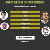 Ruben Pinto vs Stefano Beltrame h2h player stats