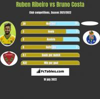 Ruben Ribeiro vs Bruno Costa h2h player stats