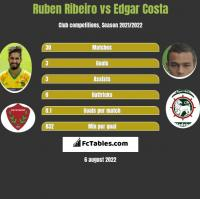 Ruben Ribeiro vs Edgar Costa h2h player stats