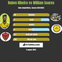 Ruben Ribeiro vs William Soares h2h player stats