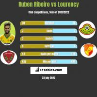 Ruben Ribeiro vs Lourency h2h player stats