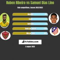 Ruben Ribeiro vs Samuel Dias Lino h2h player stats
