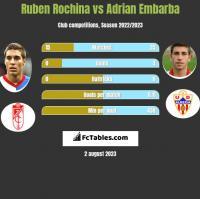 Ruben Rochina vs Adrian Embarba h2h player stats