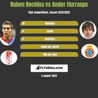 Ruben Rochina vs Ander Iturraspe h2h player stats