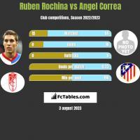 Ruben Rochina vs Angel Correa h2h player stats
