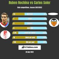 Ruben Rochina vs Carlos Soler h2h player stats