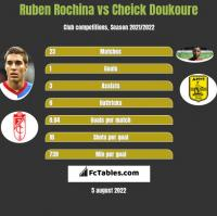 Ruben Rochina vs Cheick Doukoure h2h player stats