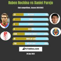 Ruben Rochina vs Daniel Parejo h2h player stats