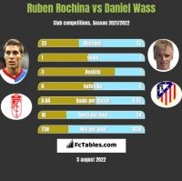 Ruben Rochina vs Daniel Wass h2h player stats