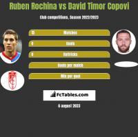 Ruben Rochina vs David Timor Copovi h2h player stats