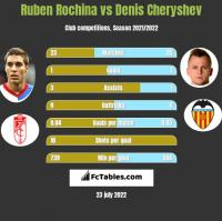 Ruben Rochina vs Denis Czeryszew h2h player stats