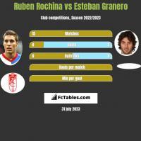 Ruben Rochina vs Esteban Granero h2h player stats