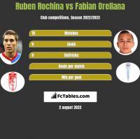 Ruben Rochina vs Fabian Orellana h2h player stats
