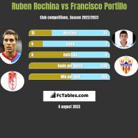 Ruben Rochina vs Francisco Portillo h2h player stats