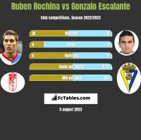 Ruben Rochina vs Gonzalo Escalante h2h player stats