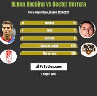 Ruben Rochina vs Hector Herrera h2h player stats