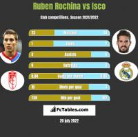 Ruben Rochina vs Isco h2h player stats