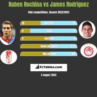 Ruben Rochina vs James Rodriguez h2h player stats
