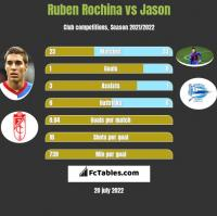 Ruben Rochina vs Jason h2h player stats
