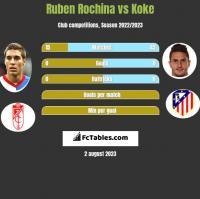 Ruben Rochina vs Koke h2h player stats