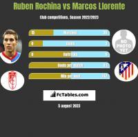 Ruben Rochina vs Marcos Llorente h2h player stats