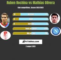 Ruben Rochina vs Mathias Olivera h2h player stats