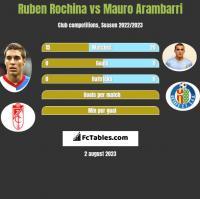 Ruben Rochina vs Mauro Arambarri h2h player stats