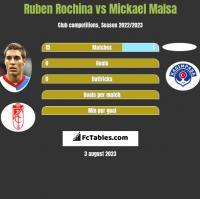 Ruben Rochina vs Mickael Malsa h2h player stats