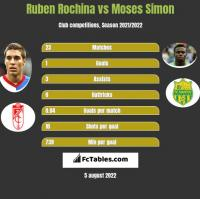 Ruben Rochina vs Moses Simon h2h player stats