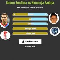 Ruben Rochina vs Nemanja Radoja h2h player stats