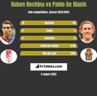 Ruben Rochina vs Pablo De Blasis h2h player stats